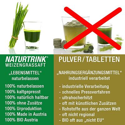 Weizengrassaft vs Weizengraspulver